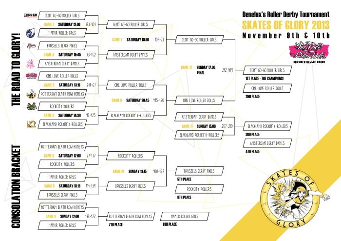 SoG2013 Final Bracket_results